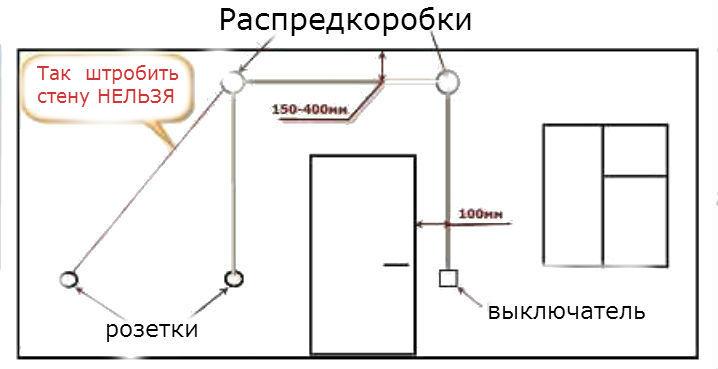 штробление стен под проводку схема